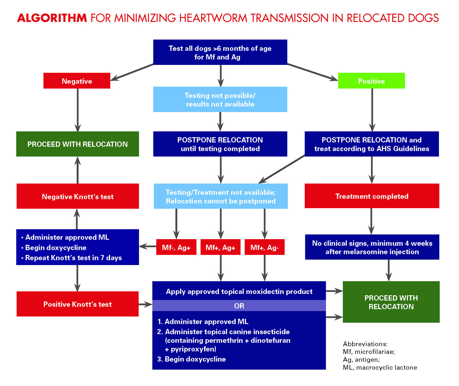 SKO Transport Guidelines Algorithm